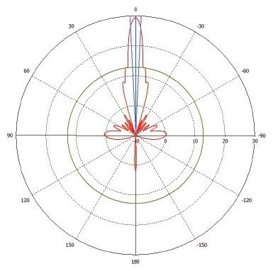 116164-pattern_vpol-hplane.jpg